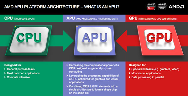 AMD Mobile APU Features (2)