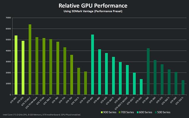 Nvidia GTX 970 Performance