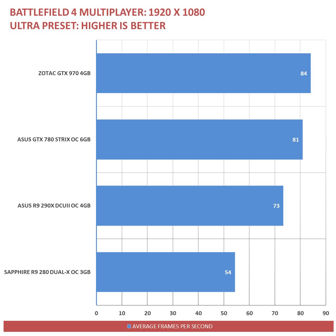 ZOTAC GTX 970 Benchmarks (14)