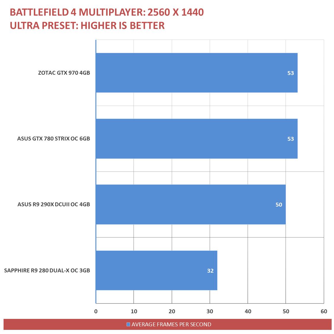 ZOTAC GTX 970 Benchmarks (15)