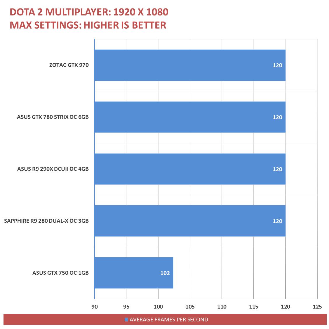 ZOTAC GTX 970 Benchmarks (16)