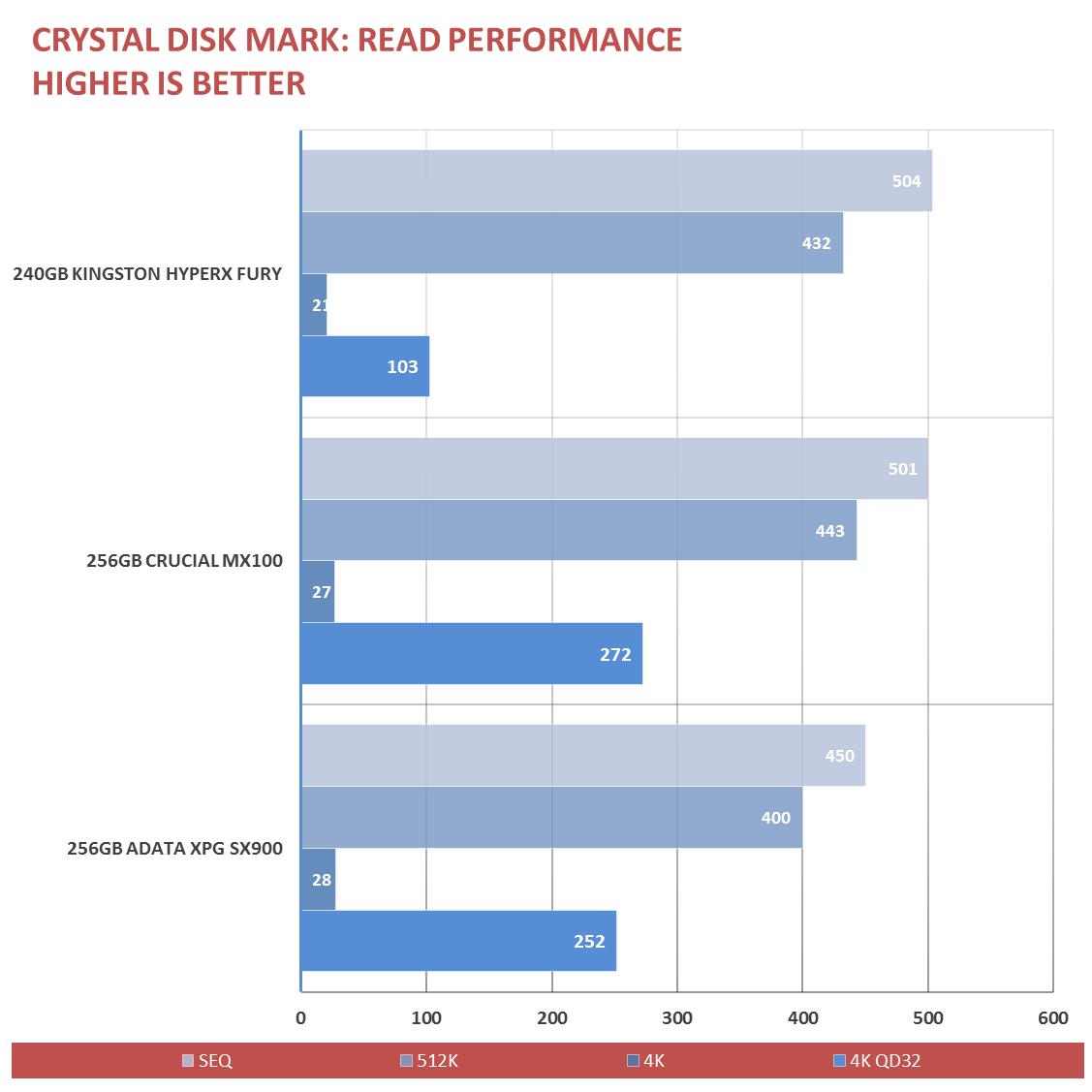 Kingston HyperX Fury SSD Review (2)