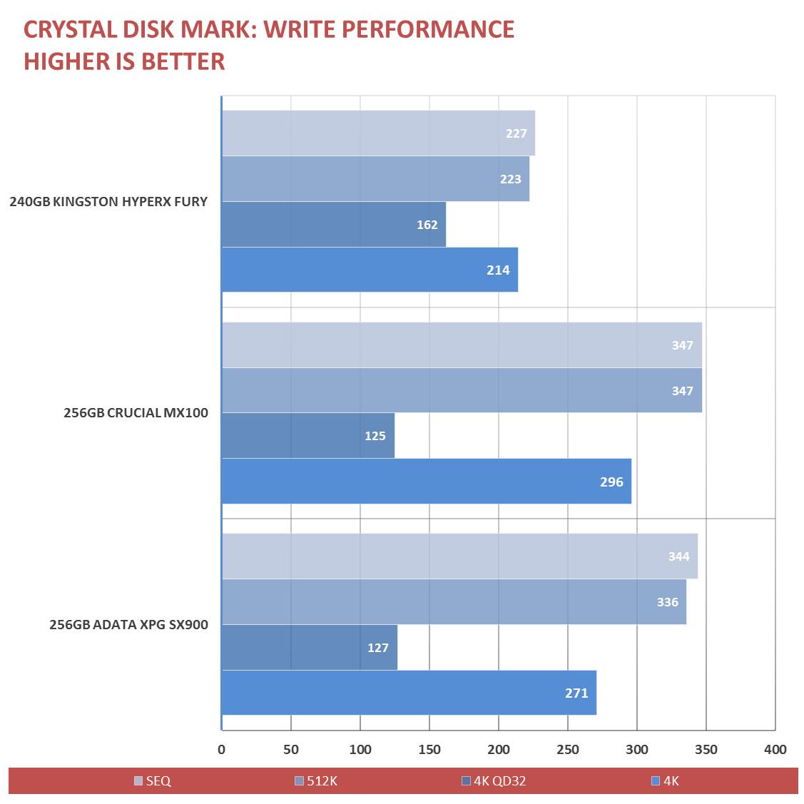 Kingston HyperX Fury SSD Review (3)