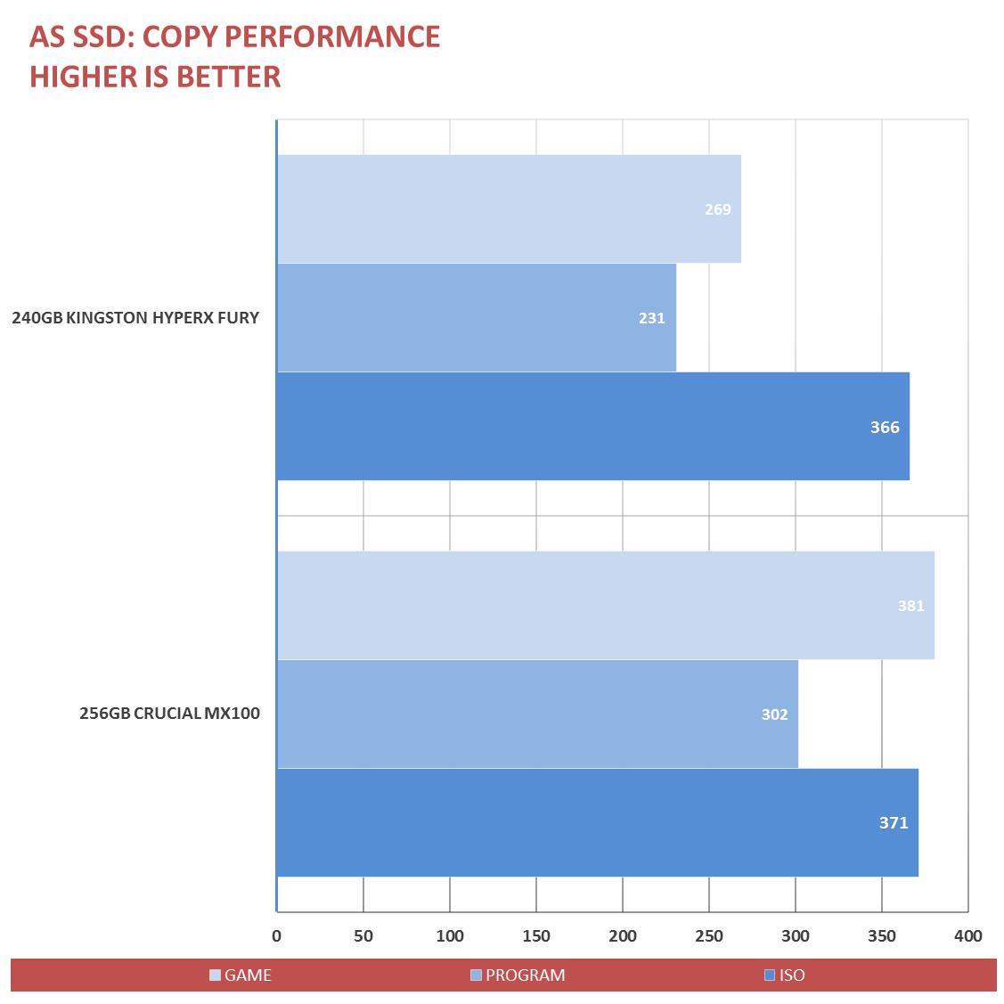 Kingston HyperX Fury SSD Review (4)