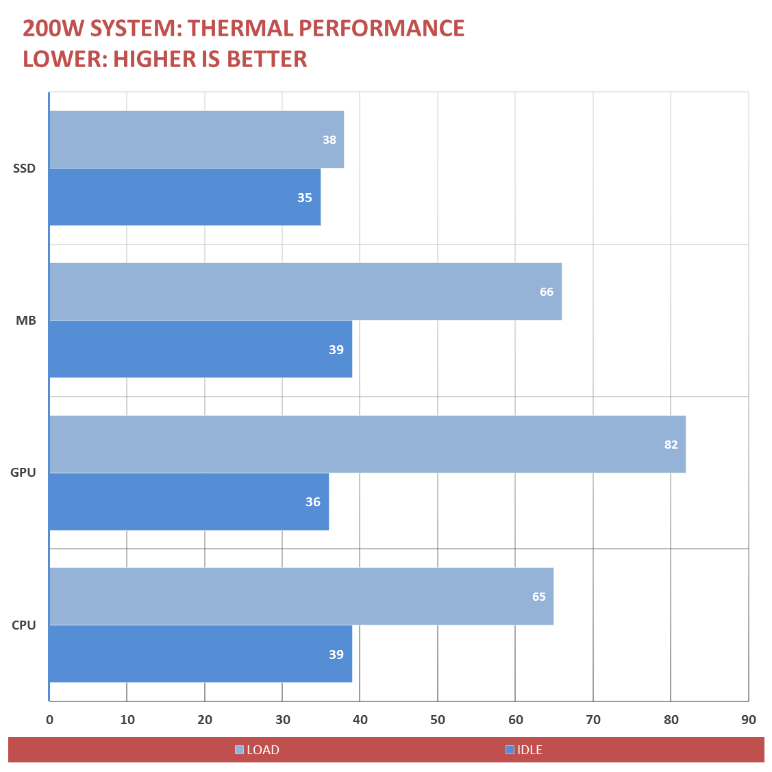 BitFenix NEOS Thermal Performance