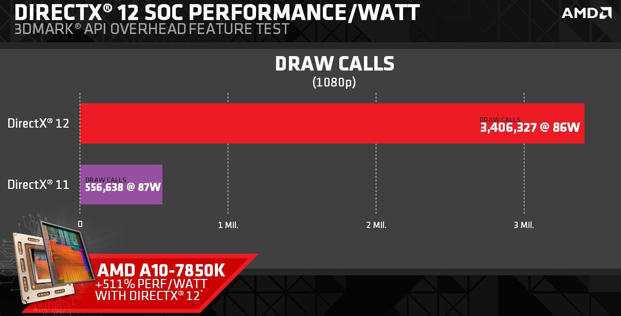 AMD DirectX 12 APU