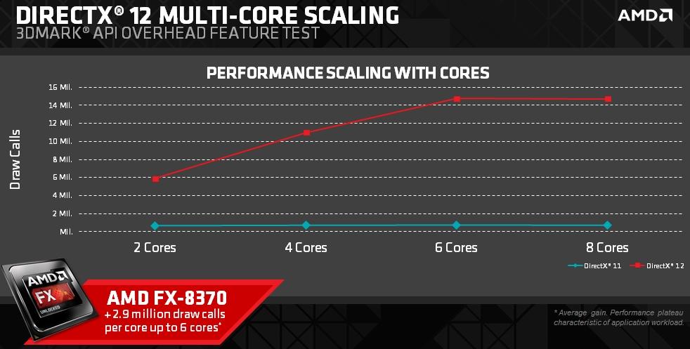 AMD DirectX 12 Performance (2)