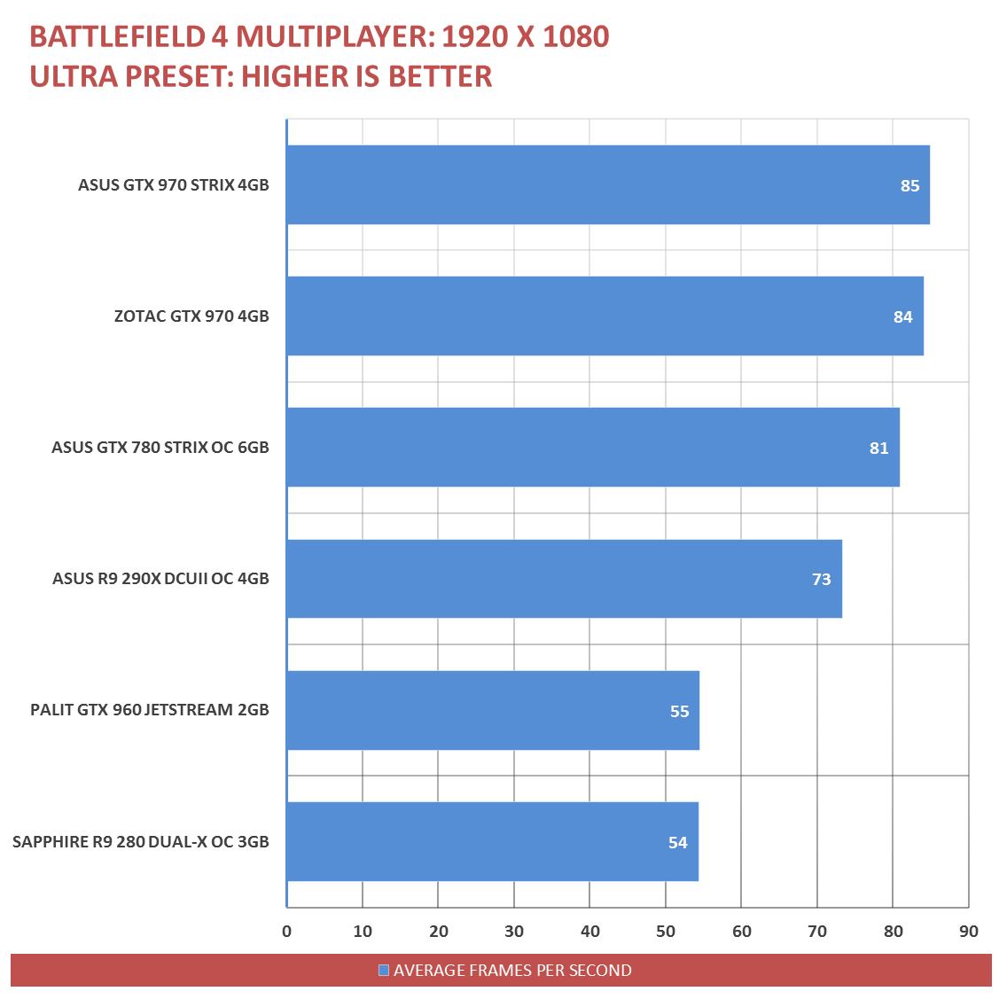Palit GTX 960 Benchmarks (14)