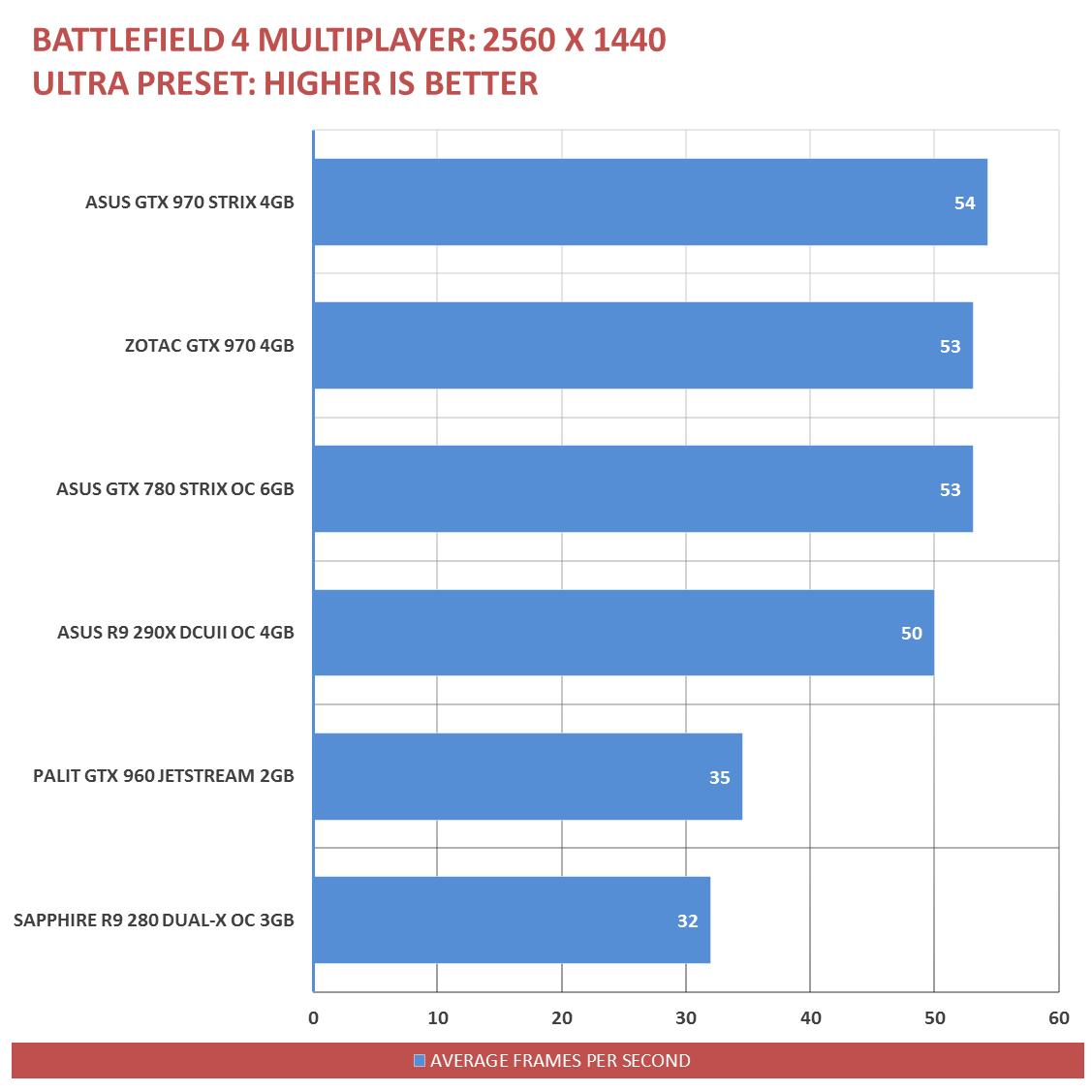 Palit GTX 960 Benchmarks (15)