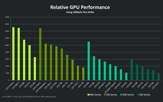 GTX 980 Performance Reference
