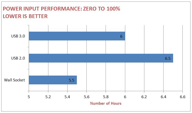 PL2 Input Performance