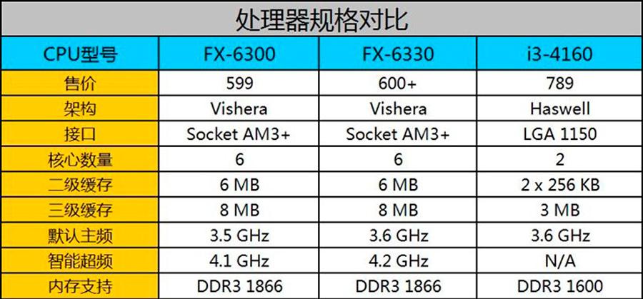 AMD-FX-6330-Black-Edition-CPU-News-1