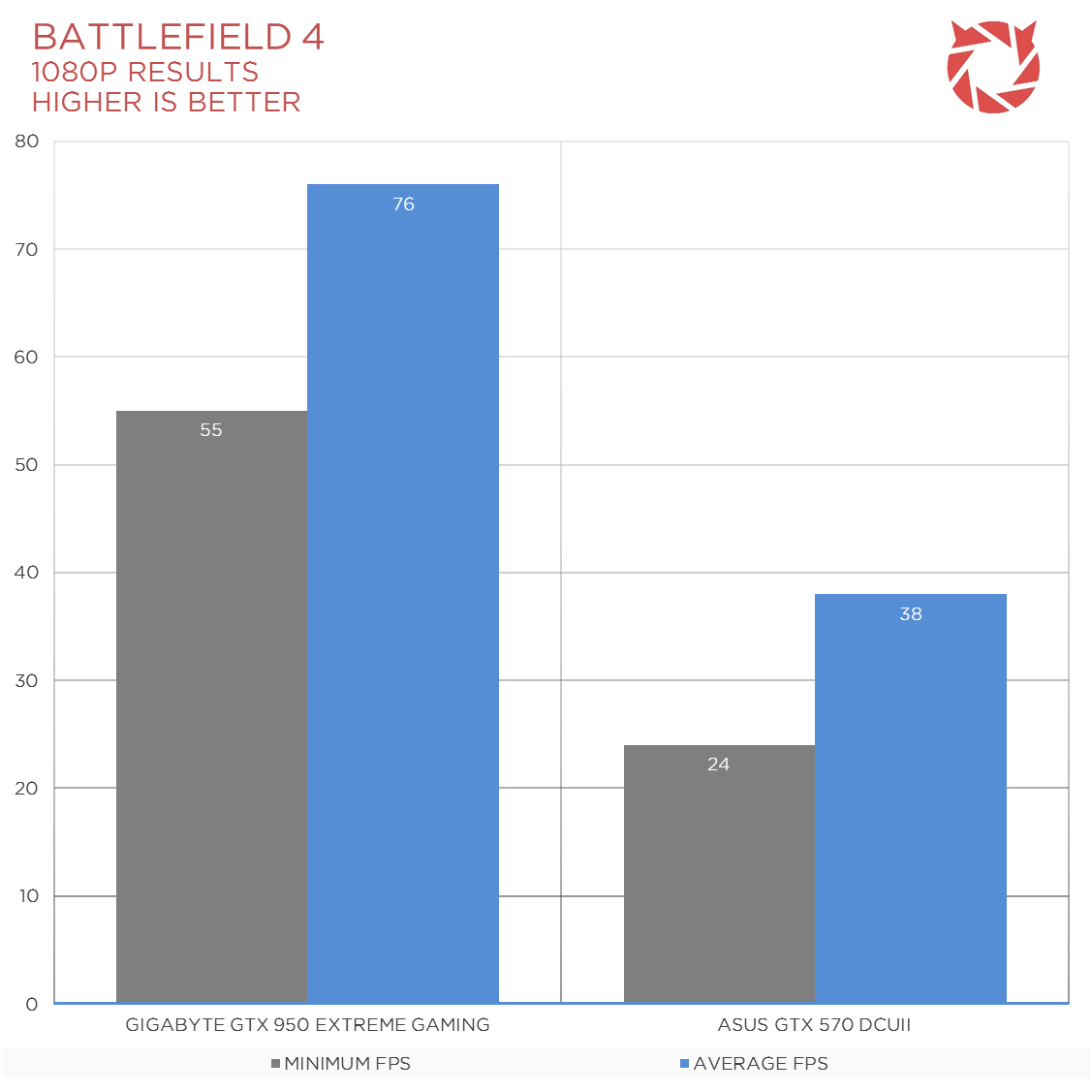 GIGABYTE-GTX-950-Review-Charts-5