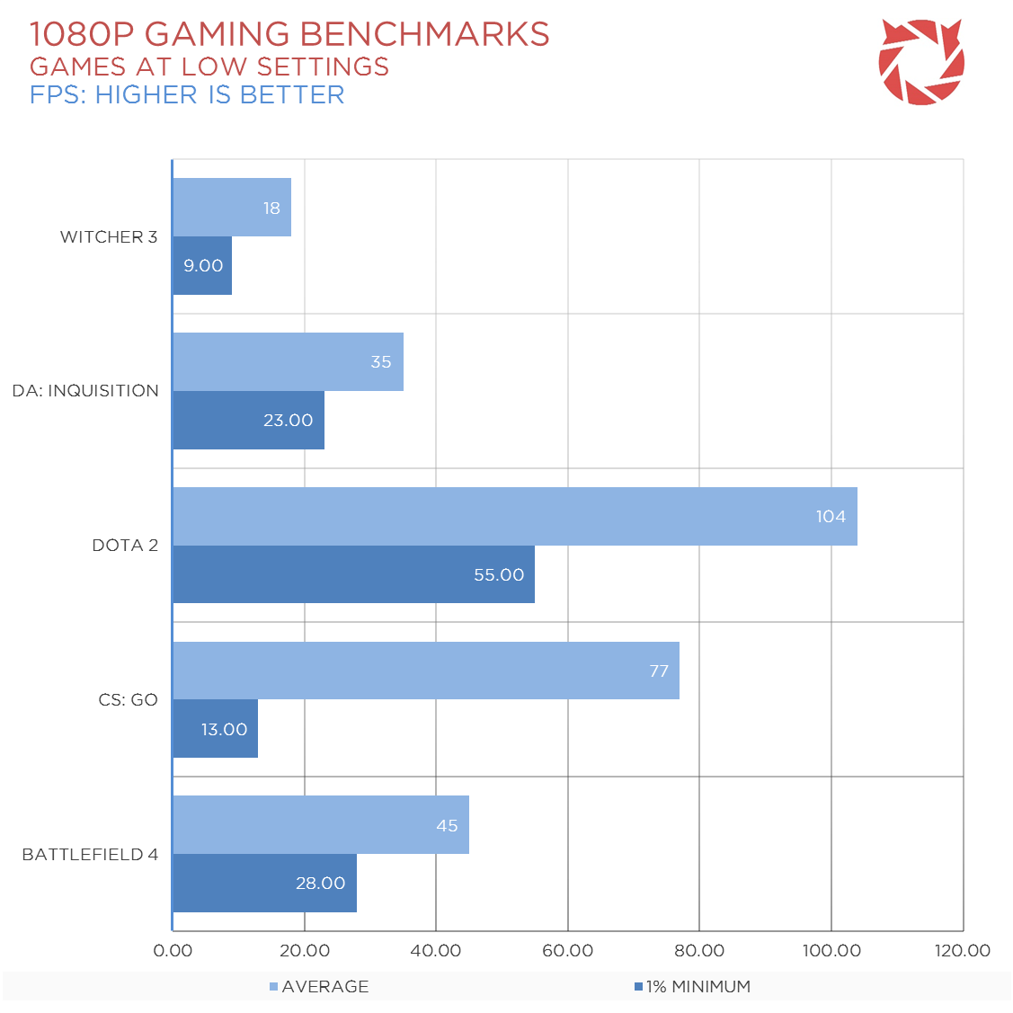 A8-7670K-Gaming-Benchmarks-1