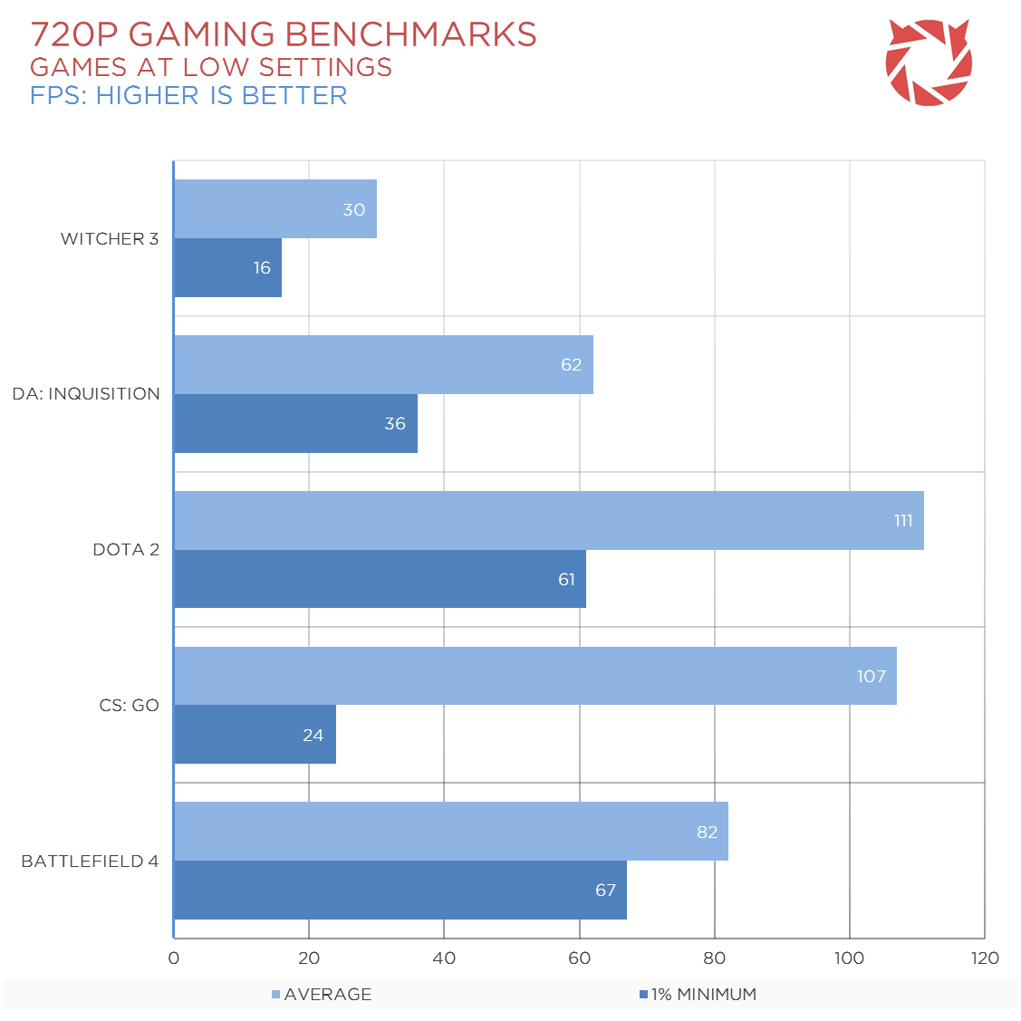 A8-7670K-Gaming-Benchmarks-2