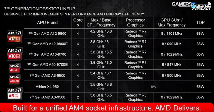 AMD AM4 APU PR (1)