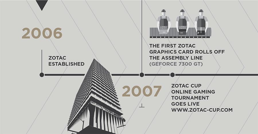 ZOTAC-10th-Anniversary-News-4