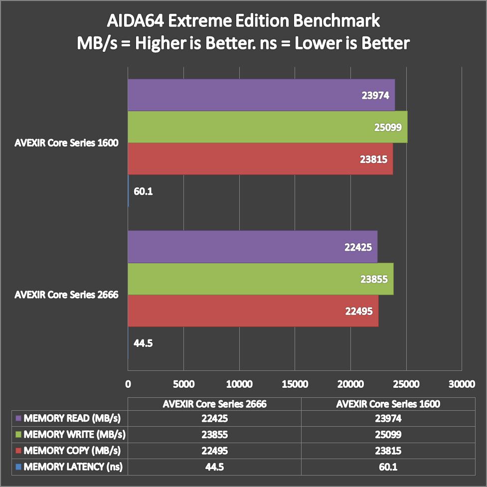 AVEXIR Core Series Benchmarks (1)