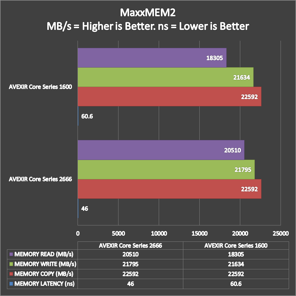 AVEXIR-Core-Series-Benchmarks-3