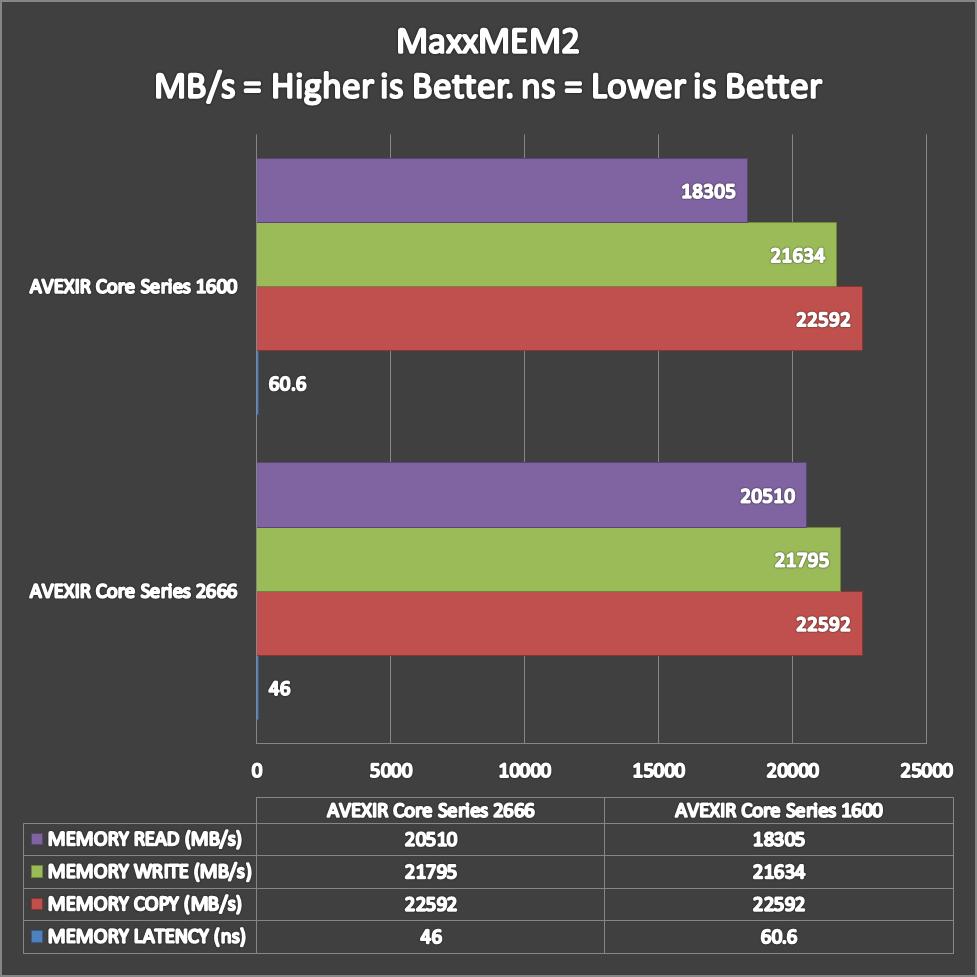 AVEXIR Core Series Benchmarks (3)