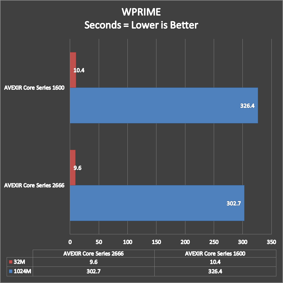 AVEXIR Core Series Benchmarks (5)