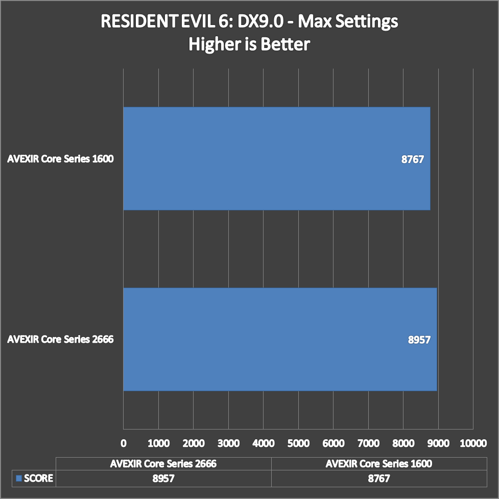 AVEXIR Core Series Benchmarks (9)