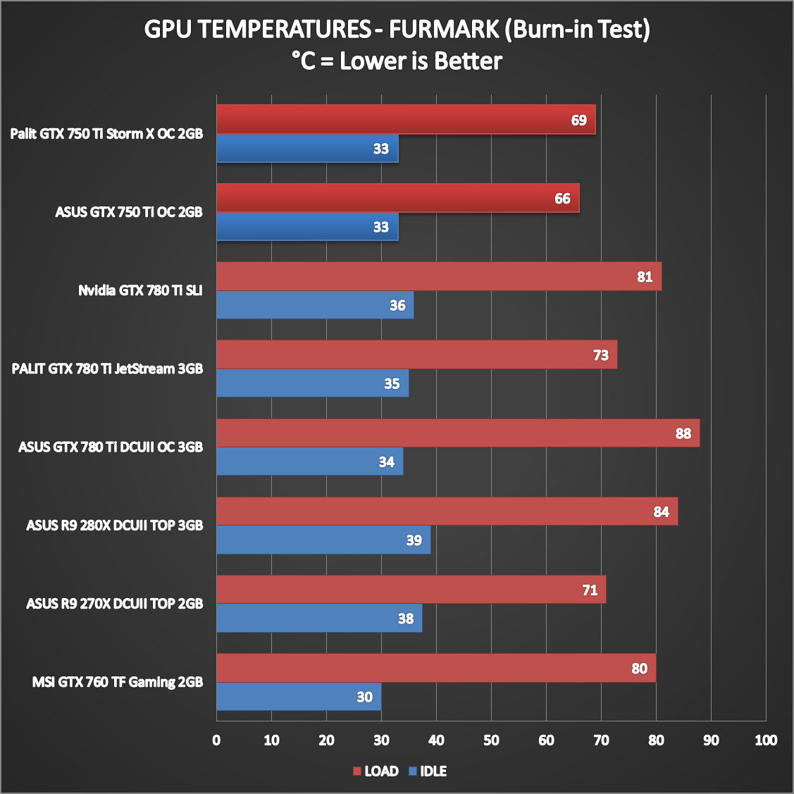 Nvidia Geforce GTX 750 Ti Performance (12)
