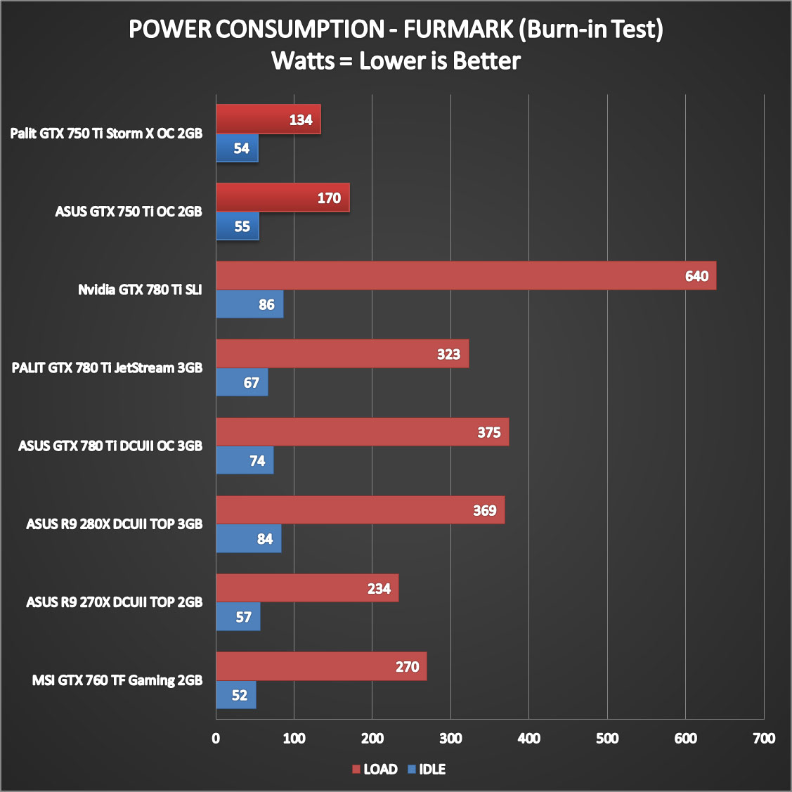 Nvidia Geforce GTX 750 Ti Performance (13)