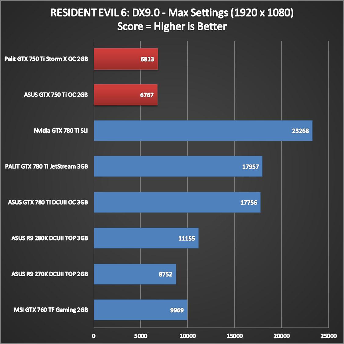 Nvidia Geforce GTX 750 Ti Performance (6)