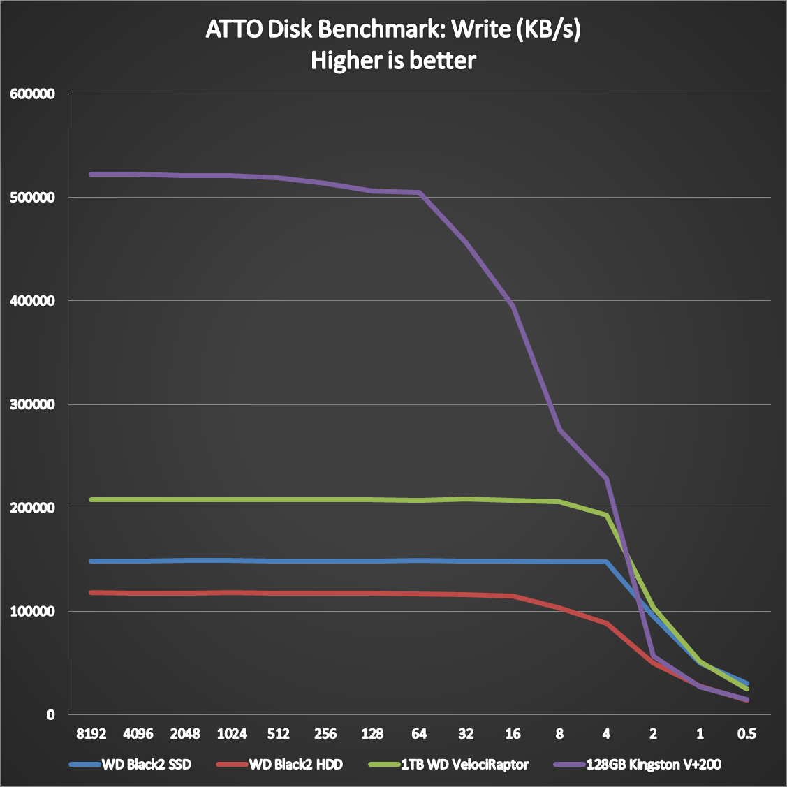 WD Black2 Dual Drive Benchmarks (1)