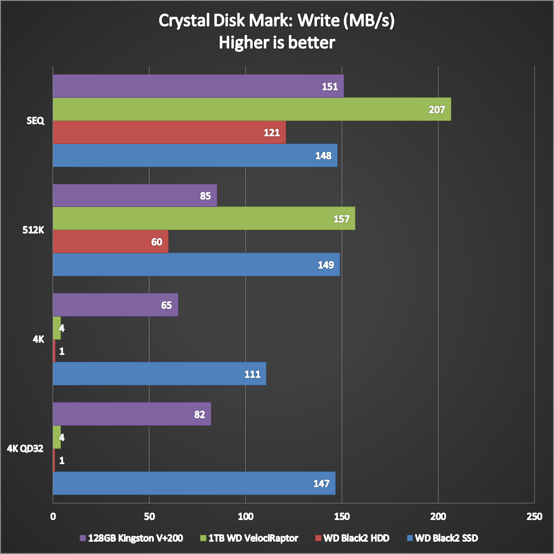 WD Black2 Dual Drive Benchmarks (4)