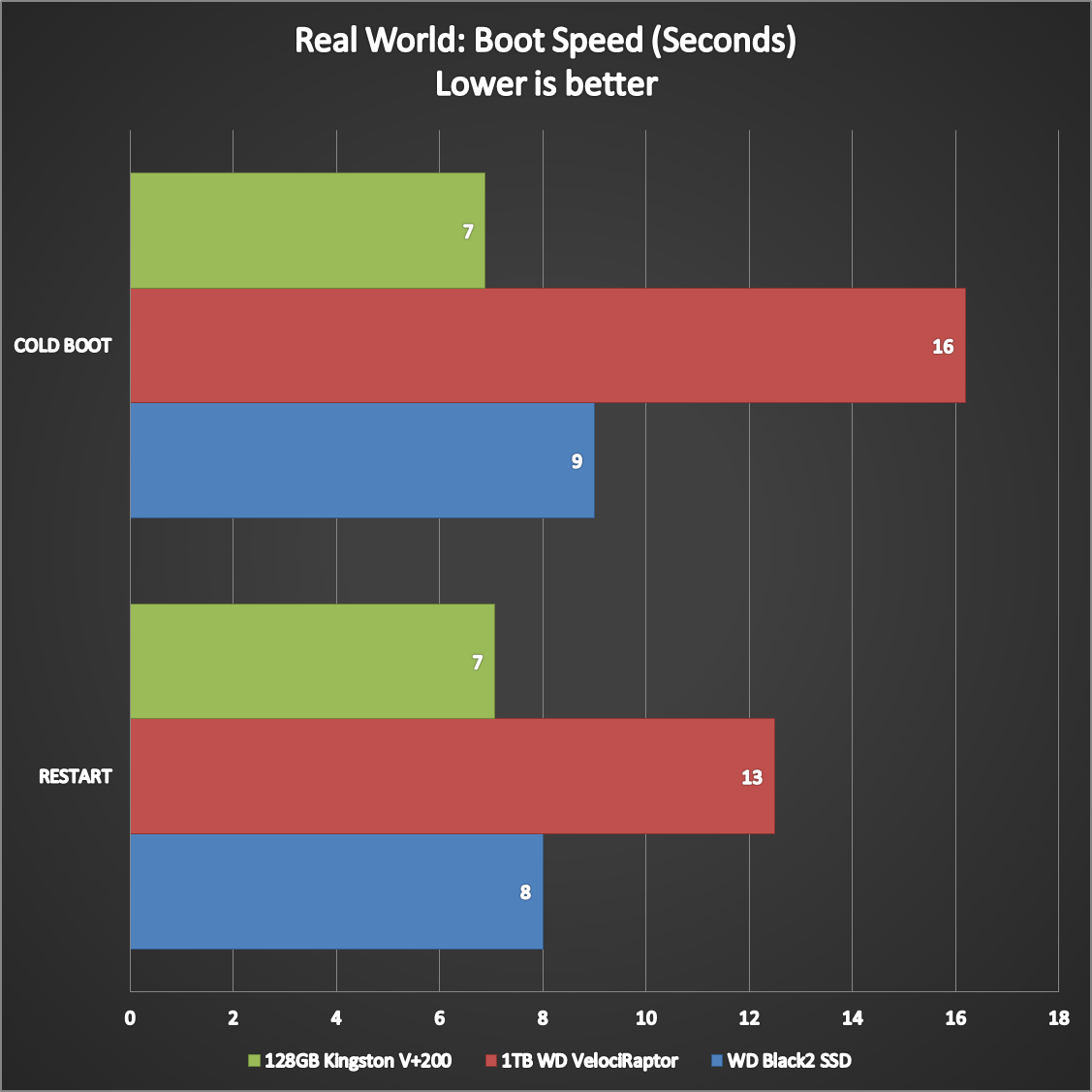 WD Black2 Dual Drive Benchmarks (7)