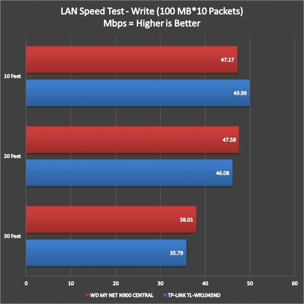 WD My Net N900 Central Performance (1)
