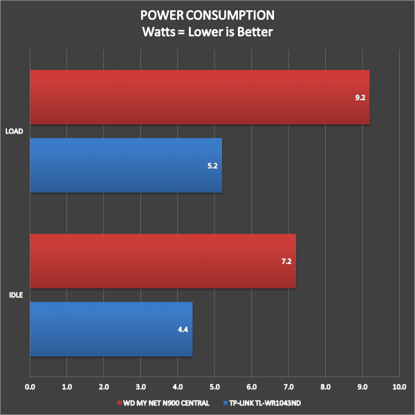 WD My Net N900 Central Performance (4)