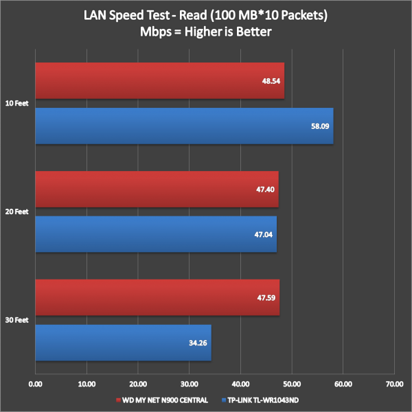 WD My Net N900 Central Performance (7)
