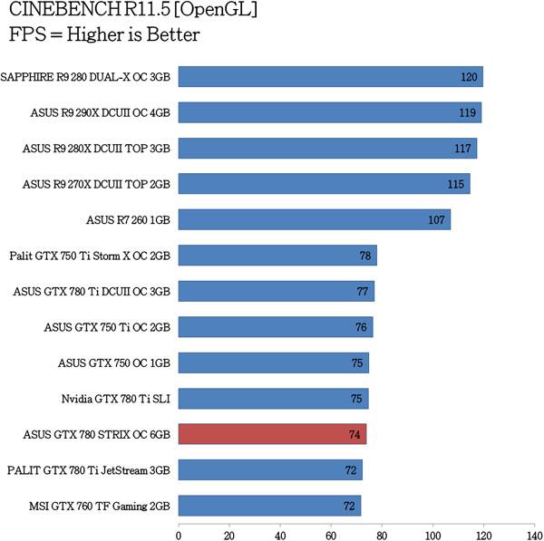 ASUS-GTX-780-STRIX-OC-Benchmarks-1