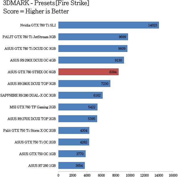 ASUS-GTX-780-STRIX-OC-Benchmarks-2