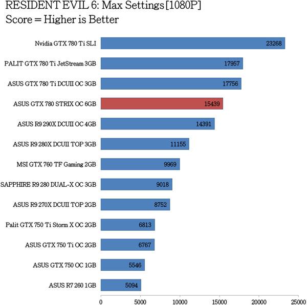 ASUS-GTX-780-STRIX-OC-Benchmarks-4