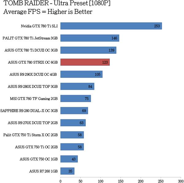 ASUS-GTX-780-STRIX-OC-Benchmarks-6