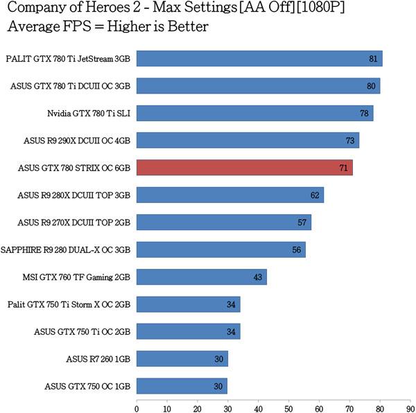 ASUS-GTX-780-STRIX-OC-Benchmarks-8