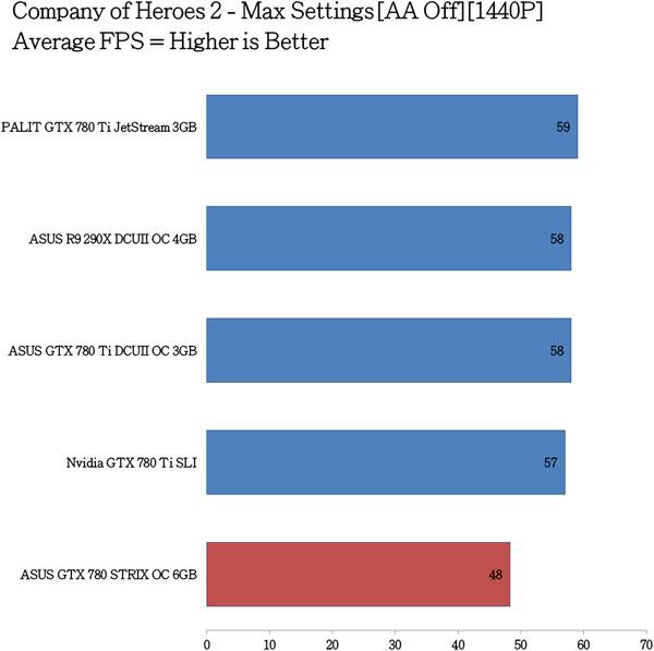 ASUS-GTX-780-STRIX-OC-Benchmarks-9