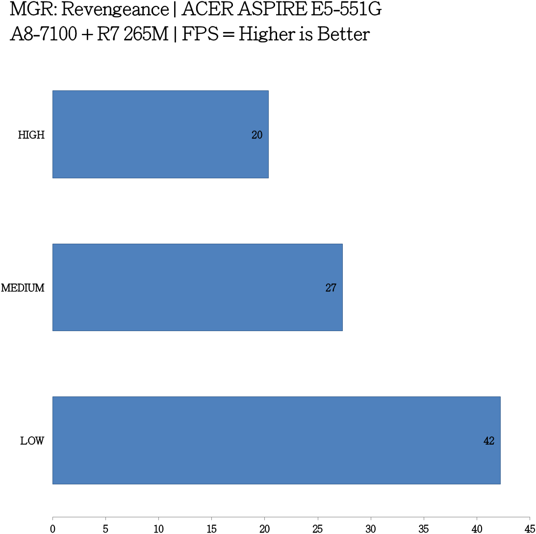 ACER E5 551G Benchmarks (8)