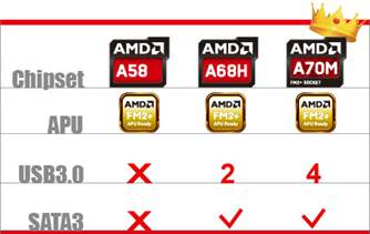 BIOSTAR-AMD-A70M-Chipset