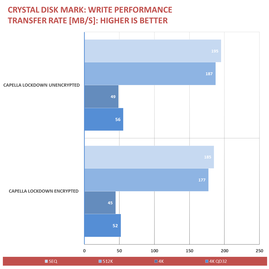 Capella-Lockdown-Review-Benchmark-4