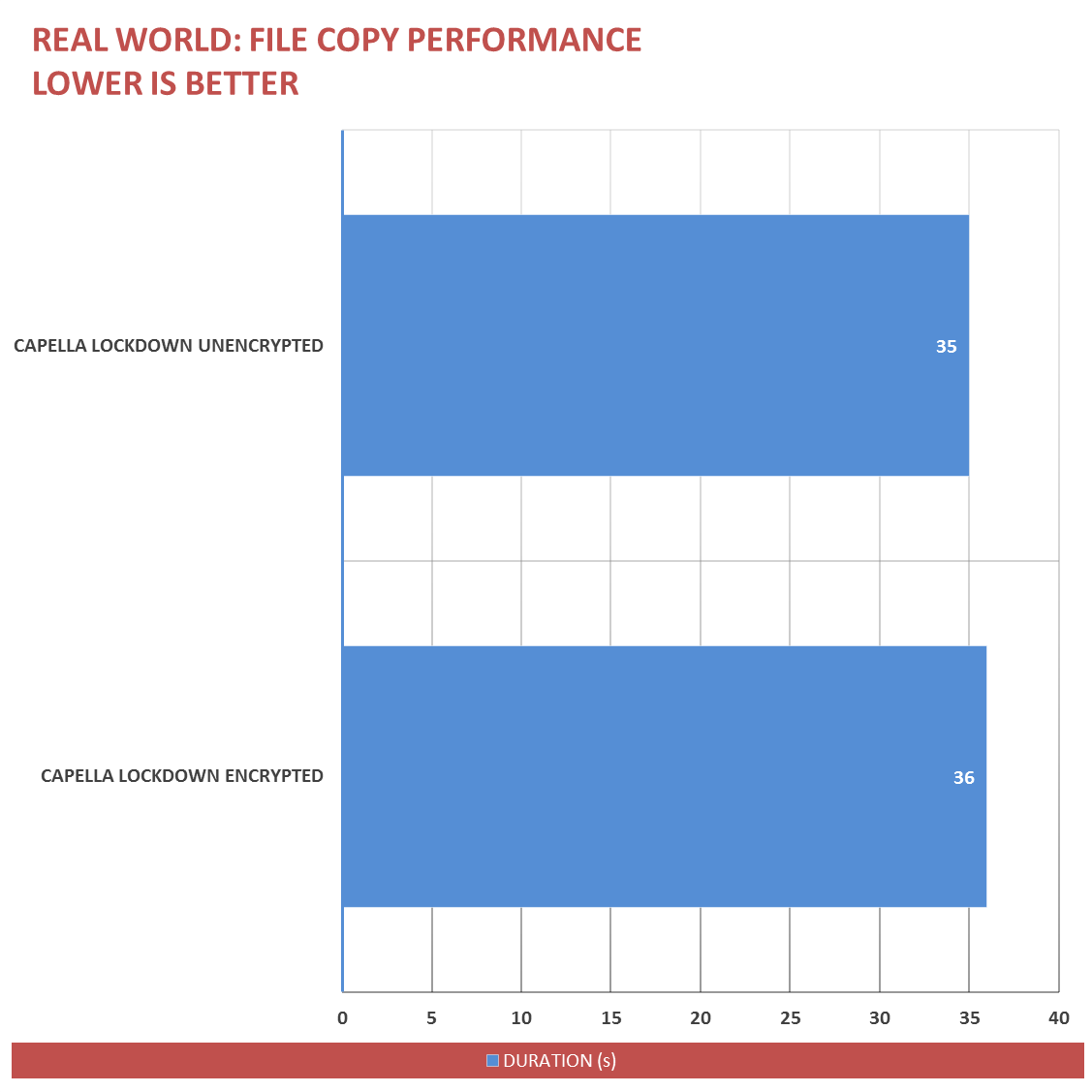 Capella-Lockdown-Review-Benchmark-6