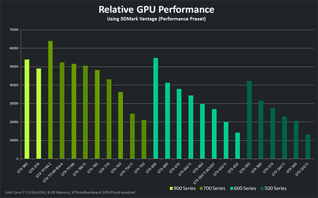 Nvidia-GTX-970-Performance