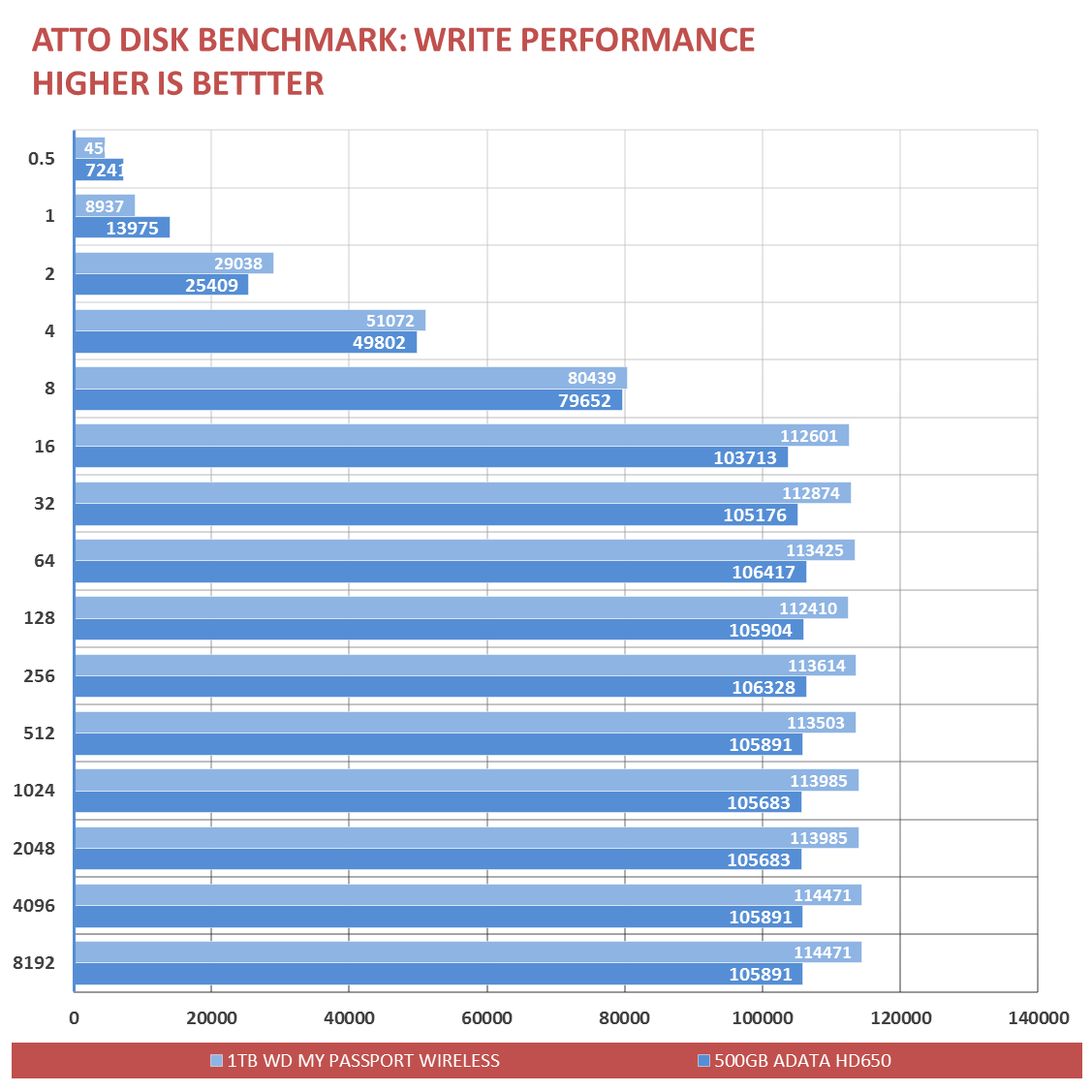WD-My-Passport-Wireless-Benchmark-1