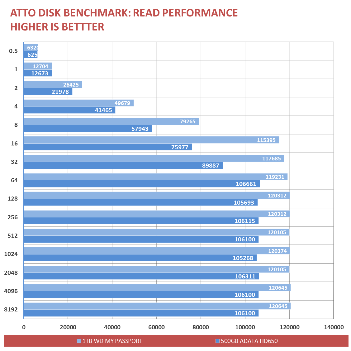 WD-My-Passport-Wireless-Benchmark-2