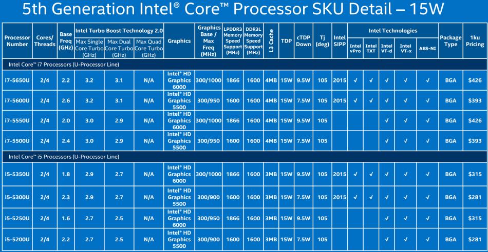 Intel-Broadwell-U-PR