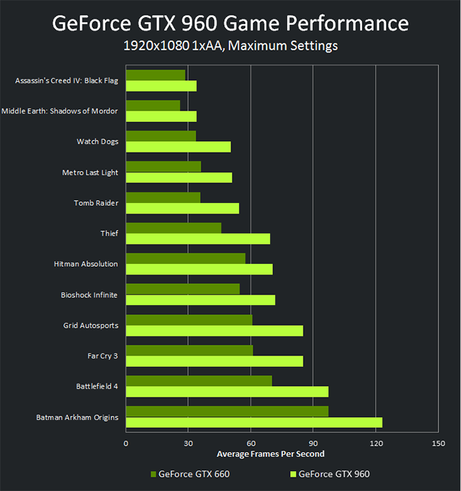 Nvidia GTX 960 Launch News (2)
